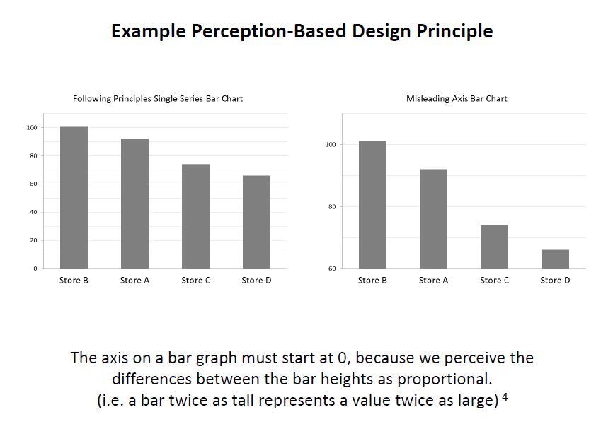 bar_chart_perception