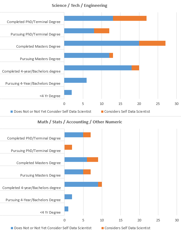 largest category is science/tech/engineering with masters degree at 27 respondents