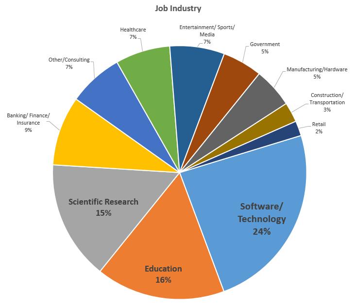 u201cbecoming a data scientist u201d survey results 1  jobs