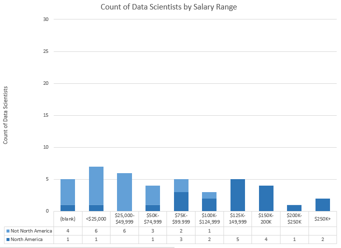 Data Scientists. Tallest bar is under-$25K, but 6/7 of those are not in North America. 12 people $125K and above.