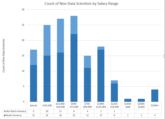 Non-Data Scientists. Tallest bar is $50-75K. 22/28 of those are in North America. 12 above $125K.